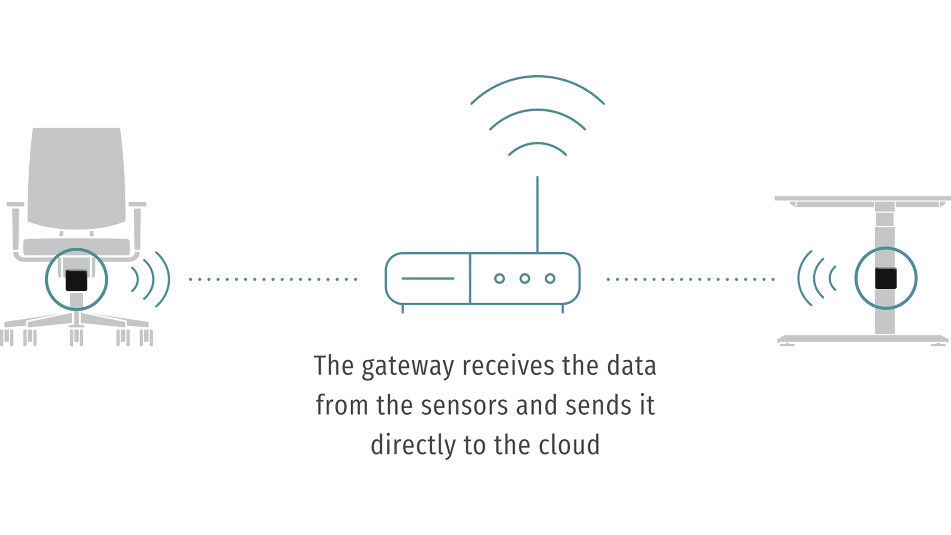 Sedus – se:connects – Gateway